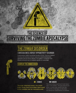scienceofzombiedisorder